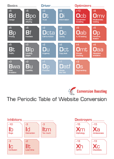 Periodic Table of Website Conversion